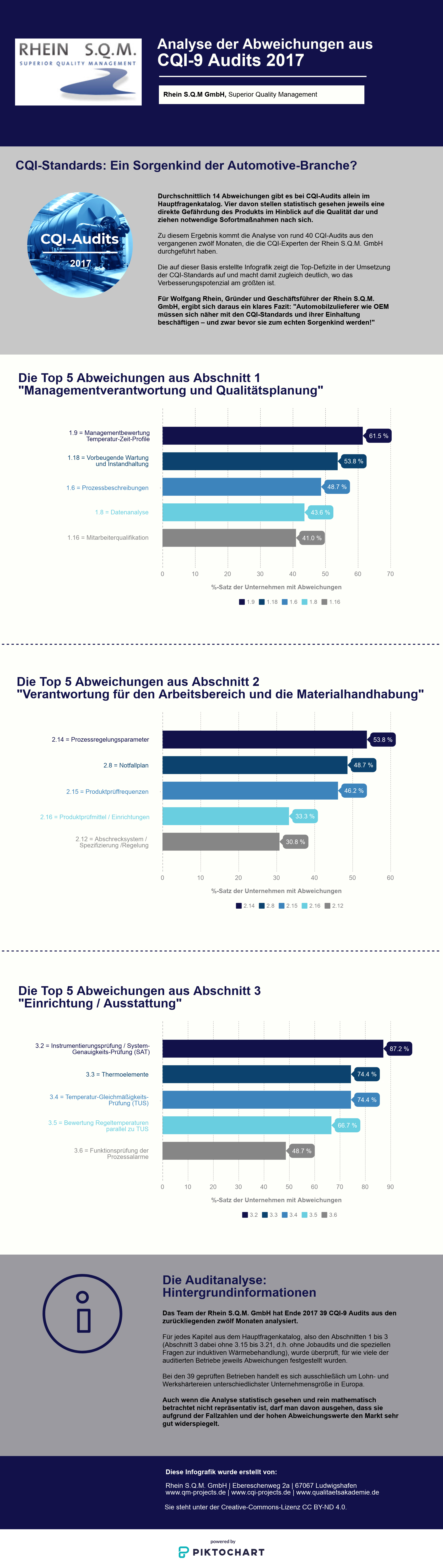 CQI-9 Audits: Die Top-Abweichungen aus typischen Abschnitten