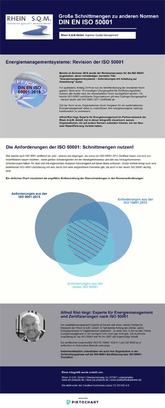 Infografik zu ISO-50001-Anforderungen