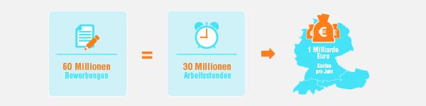 Jährlich 1 Milliarde Euro verschwendete Gelder – und dies alleine in den HR Abteilungen der DACH-Region. Der Grund? Fehlende Digitalisierung in Rekrutierungsprozessen!