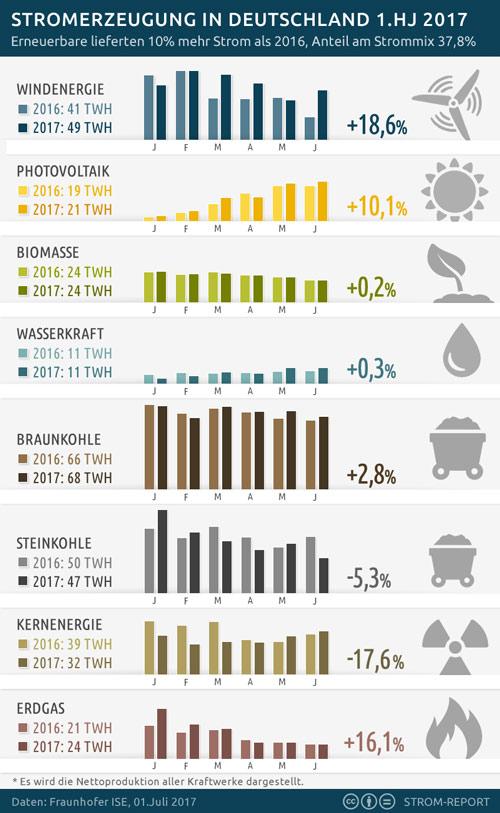 Erneuerbaren Energien am Strommix steigt auf 37,8 Prozent