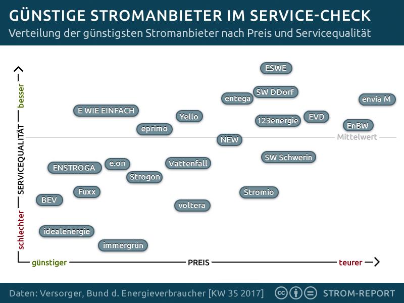 Bei welchem Versorger bekommt der Stromkunde nun den besten Service für seinen Euro?